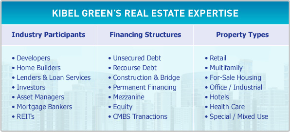 Kibel Green Real Estate Experience