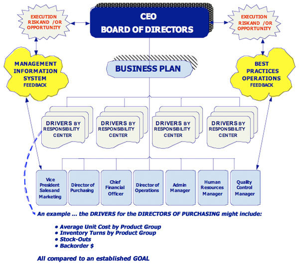 ceo-chart